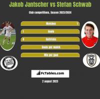 Jakob Jantscher vs Stefan Schwab h2h player stats