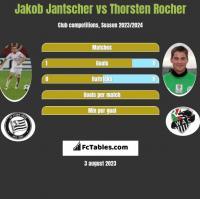Jakob Jantscher vs Thorsten Rocher h2h player stats
