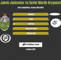 Jakob Jantscher vs Kevin Martin Krygaard h2h player stats