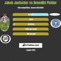 Jakob Jantscher vs Benedikt Pichler h2h player stats