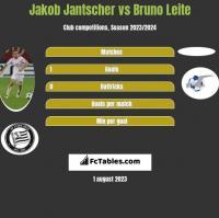 Jakob Jantscher vs Bruno Leite h2h player stats