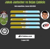 Jakob Jantscher vs Dejan Ljubicic h2h player stats
