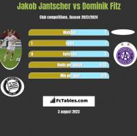 Jakob Jantscher vs Dominik Fitz h2h player stats