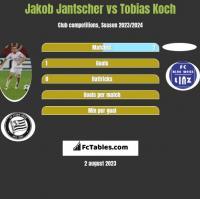 Jakob Jantscher vs Tobias Koch h2h player stats