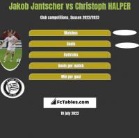 Jakob Jantscher vs Christoph HALPER h2h player stats
