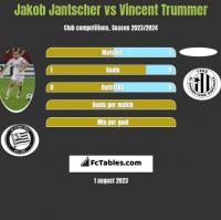 Jakob Jantscher vs Vincent Trummer h2h player stats