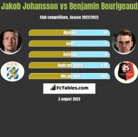 Jakob Johansson vs Benjamin Bourigeaud h2h player stats