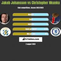 Jakob Johansson vs Christopher Nkunku h2h player stats