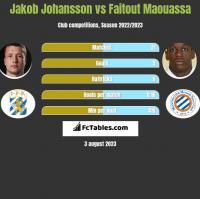 Jakob Johansson vs Faitout Maouassa h2h player stats
