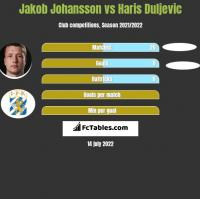 Jakob Johansson vs Haris Duljevic h2h player stats