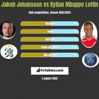 Jakob Johansson vs Kylian Mbappe Lottin h2h player stats