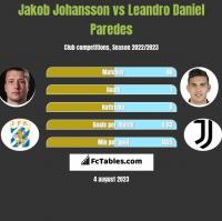 Jakob Johansson vs Leandro Daniel Paredes h2h player stats
