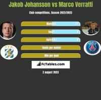 Jakob Johansson vs Marco Verratti h2h player stats