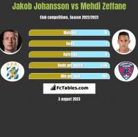 Jakob Johansson vs Mehdi Zeffane h2h player stats