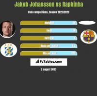Jakob Johansson vs Raphinha h2h player stats