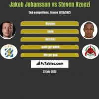 Jakob Johansson vs Steven Nzonzi h2h player stats