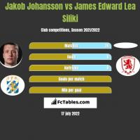 Jakob Johansson vs James Edward Lea Siliki h2h player stats