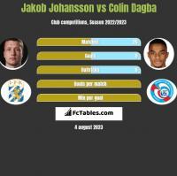 Jakob Johansson vs Colin Dagba h2h player stats