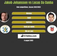 Jakob Johansson vs Lucas Da Cunha h2h player stats