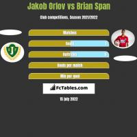 Jakob Orlov vs Brian Span h2h player stats