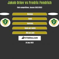 Jakob Orlov vs Fredric Fendrich h2h player stats