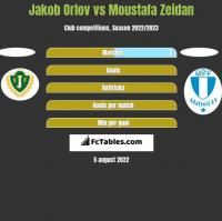 Jakob Orlov vs Moustafa Zeidan h2h player stats