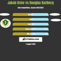 Jakob Orlov vs Douglas Karlberg h2h player stats