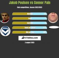 Jakob Poulsen vs Connor Pain h2h player stats
