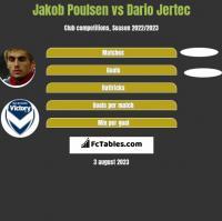 Jakob Poulsen vs Dario Jertec h2h player stats