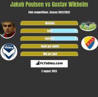 Jakob Poulsen vs Gustav Wikheim h2h player stats