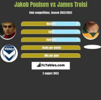 Jakob Poulsen vs James Troisi h2h player stats