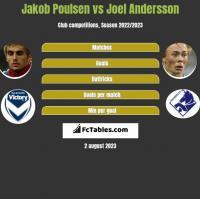 Jakob Poulsen vs Joel Andersson h2h player stats