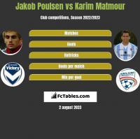 Jakob Poulsen vs Karim Matmour h2h player stats