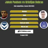 Jakob Poulsen vs Kristijan Dobras h2h player stats