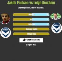 Jakob Poulsen vs Leigh Broxham h2h player stats