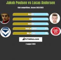 Jakob Poulsen vs Lucas Andersen h2h player stats