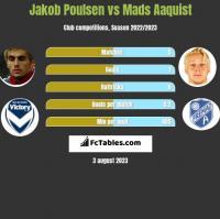 Jakob Poulsen vs Mads Aaquist h2h player stats