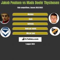 Jakob Poulsen vs Mads Doehr Thychosen h2h player stats