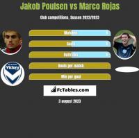 Jakob Poulsen vs Marco Rojas h2h player stats