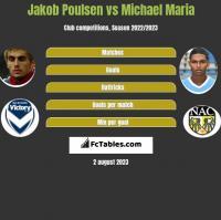 Jakob Poulsen vs Michael Maria h2h player stats