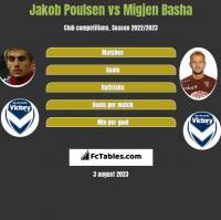 Jakob Poulsen vs Migjen Basha h2h player stats