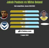 Jakob Poulsen vs Mirko Boland h2h player stats