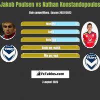 Jakob Poulsen vs Nathan Konstandopoulos h2h player stats