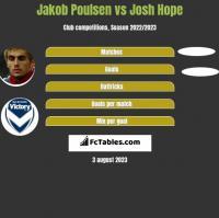 Jakob Poulsen vs Josh Hope h2h player stats