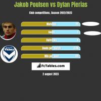 Jakob Poulsen vs Dylan Pierias h2h player stats