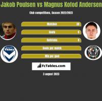 Jakob Poulsen vs Magnus Kofod Andersen h2h player stats