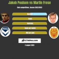 Jakob Poulsen vs Martin Frese h2h player stats