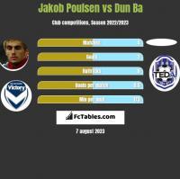 Jakob Poulsen vs Dun Ba h2h player stats
