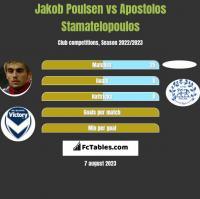 Jakob Poulsen vs Apostolos Stamatelopoulos h2h player stats