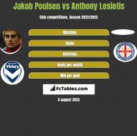 Jakob Poulsen vs Anthony Lesiotis h2h player stats